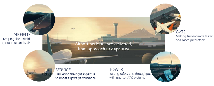 Airport Performance from approach to departure - Gate, Airfield, Tower, Service - ADB SAFEGATE Pillars