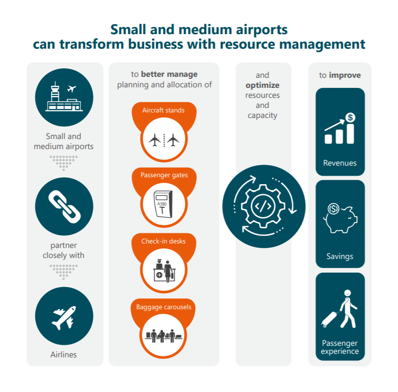 Small and medium sized airports can transform business with resource management
