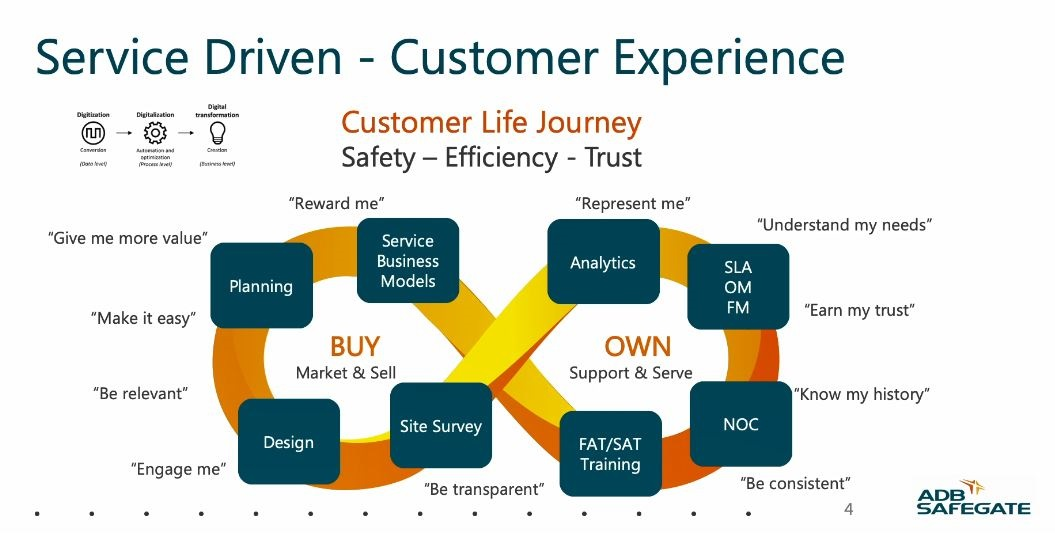 Service Driven Customer Experience